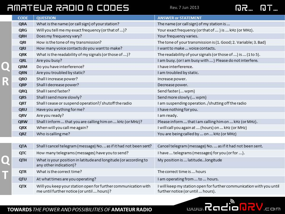 q codes amateur radio