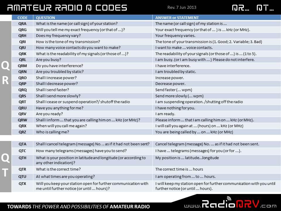 Amateur Radio Q-Codes