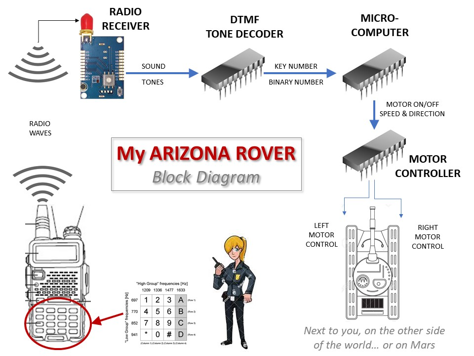 APS Arizona Rover System