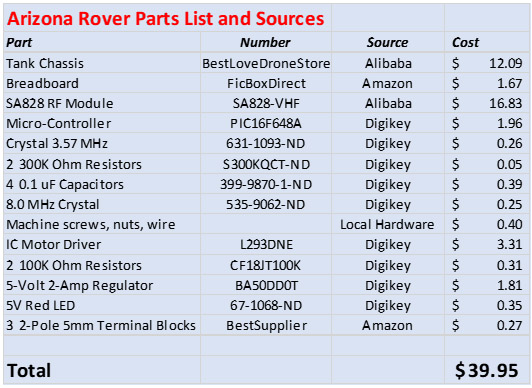 APS Arizona Rover Parts List
